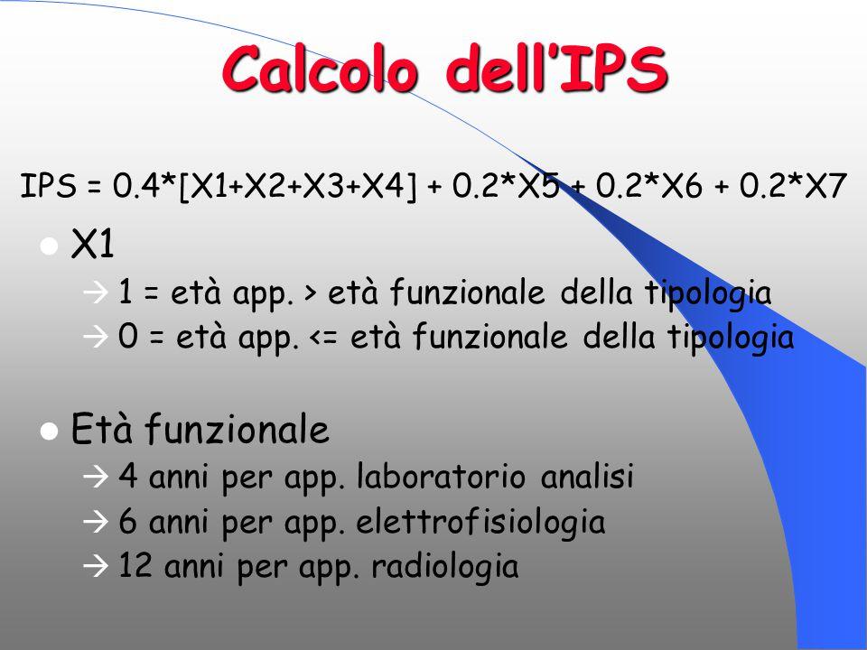 IPS = 0.4*[X1+X2+X3+X4] + 0.2*X5 + 0.2*X6 + 0.2*X7
